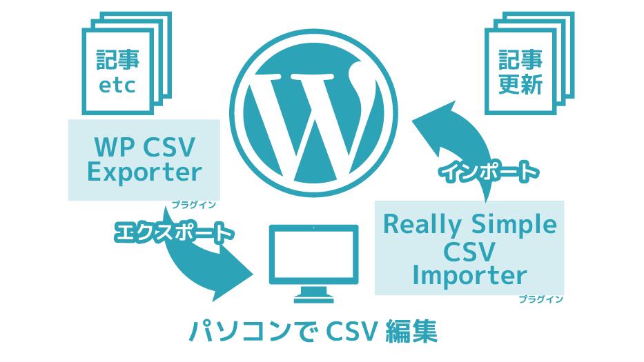 Wordpressの記事をプラグインでエクスポート・インポートするイメージ図